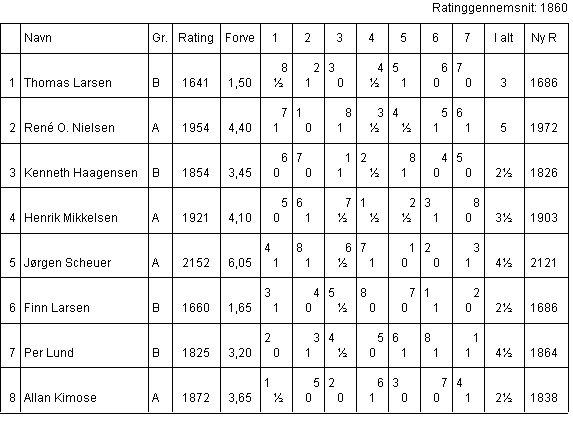 Klubmesterskabet 1999, Gruppe 1