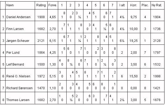 Klubmesterskabet 2000, Gruppe 1