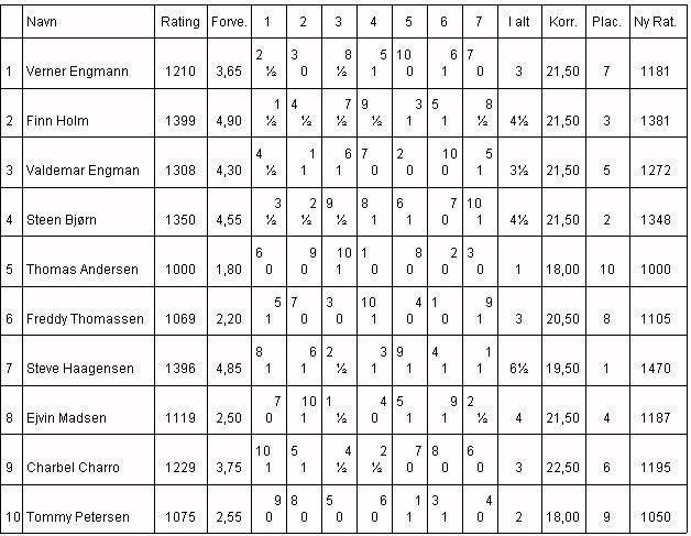 Klubmesterskabet 2000, Gruppe 2