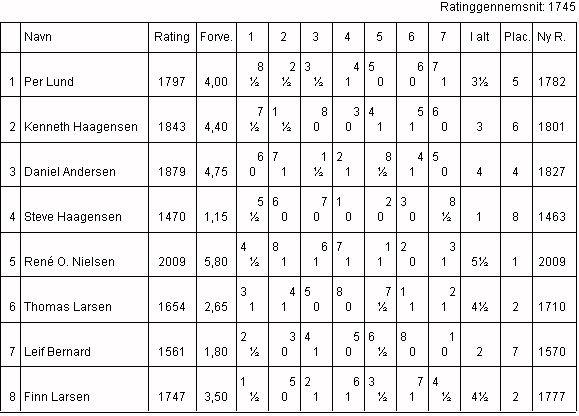 Klubmesterskabet 2001, Gruppe 1