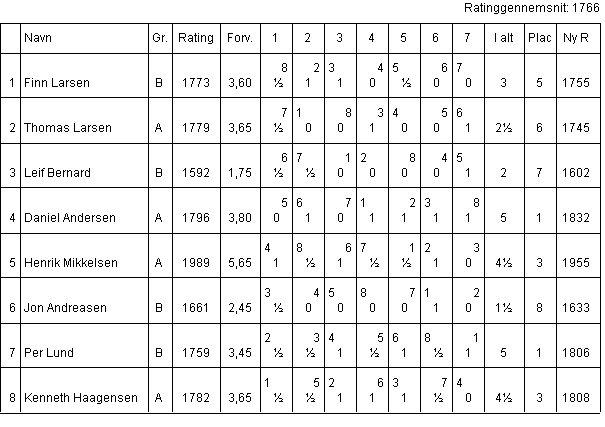 Klubmesterskabet 2004, Gruppe 1
