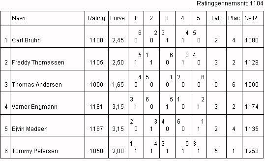 Vinterturneringen 2000, Gruppe C