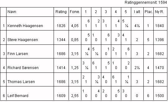 Vinterturneringen 1999, Gruppe 1